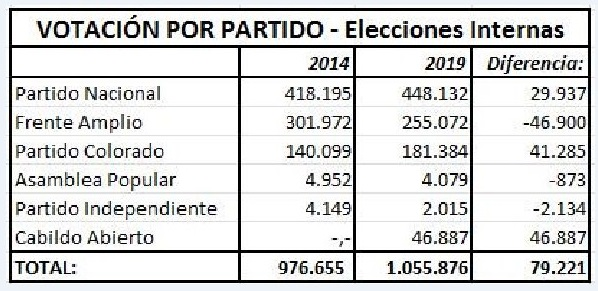 0 Comparativo internas 2014 2019